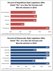 Republican-gastax